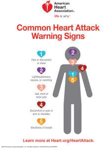 Common Heart Attack warning signs infographic